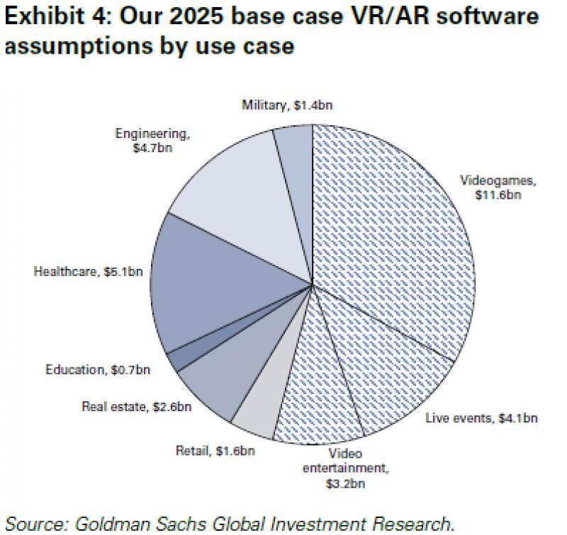 """La réalité virtuelle sera """"aussi révolutionnaire que la téléphonie mobile"""" et pèsera 80 milliards de dollars d'ici 2025 selon Goldsman Sachs - 6"""